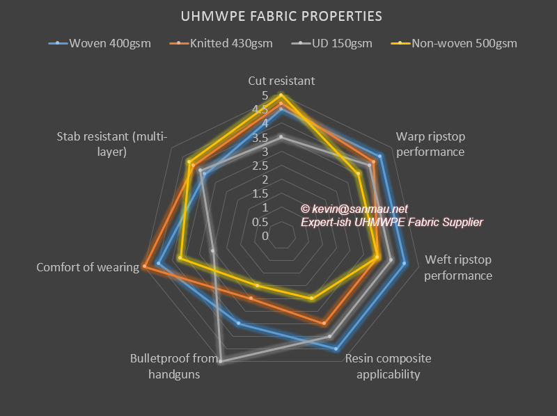compare uhmwpe woven | nonwoven | Uni-directional(UD) | knitted fabrics' properties, the manufacturer and source supplier